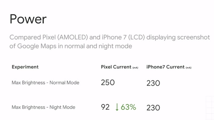 oled vs lcd iphone 7 vs pixel