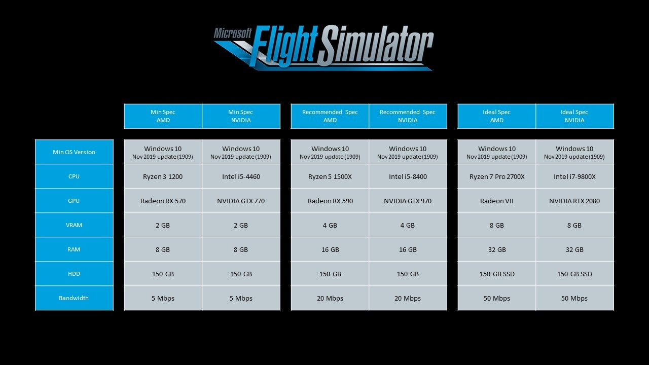 Microsoft Flight Simulator Requirements