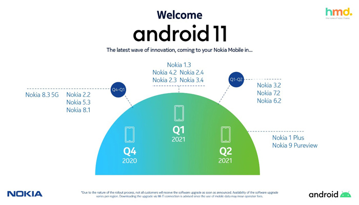 Android 11 Update for Nokia Phones