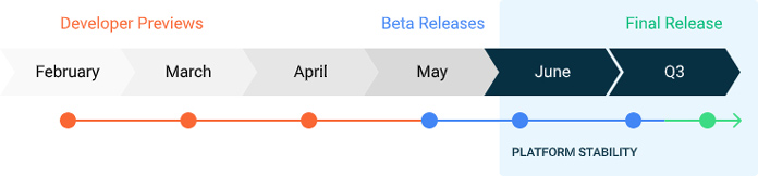 Android 12 Roadmap